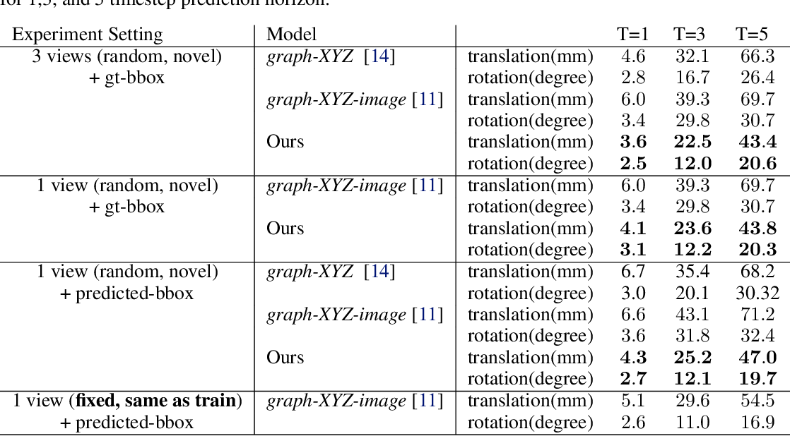 Figure 2 for 3D-OES: Viewpoint-Invariant Object-Factorized Environment Simulators
