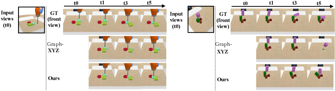 Figure 4 for 3D-OES: Viewpoint-Invariant Object-Factorized Environment Simulators