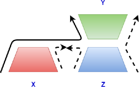 Figure 3 for A Correlational Encoder Decoder Architecture for Pivot Based Sequence Generation