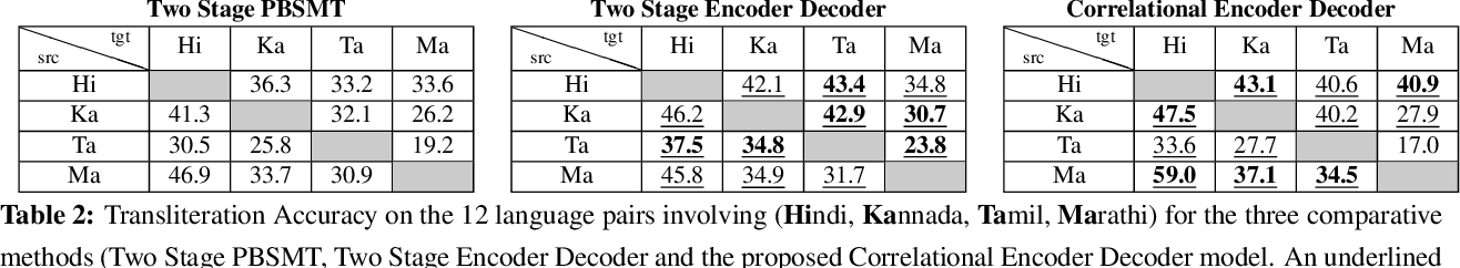 Figure 4 for A Correlational Encoder Decoder Architecture for Pivot Based Sequence Generation