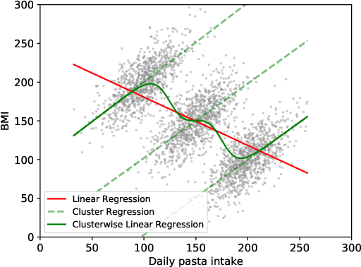Figure 1 for DoGR: Disaggregated Gaussian Regression for Reproducible Analysis of Heterogeneous Data