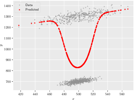 Figure 3 for DoGR: Disaggregated Gaussian Regression for Reproducible Analysis of Heterogeneous Data