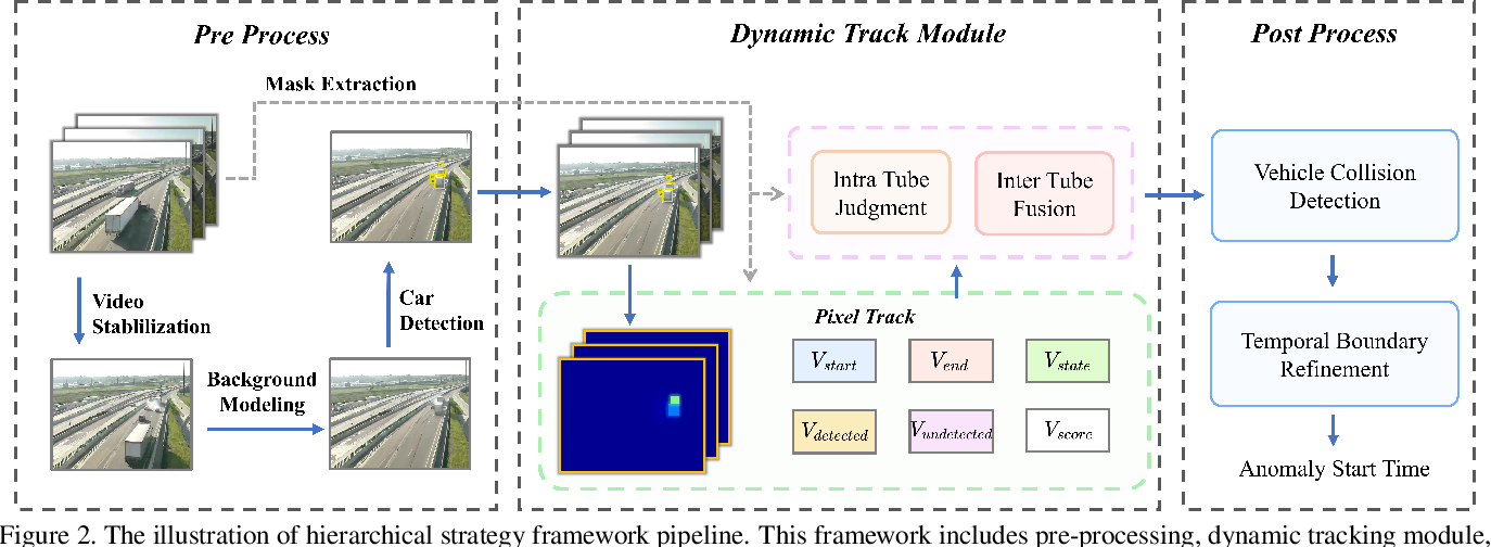 Figure 2 for Good Practices and A Strong Baseline for Traffic Anomaly Detection