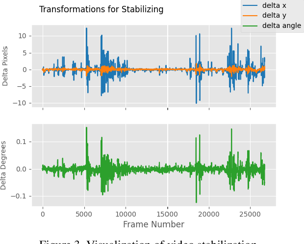Figure 4 for Good Practices and A Strong Baseline for Traffic Anomaly Detection
