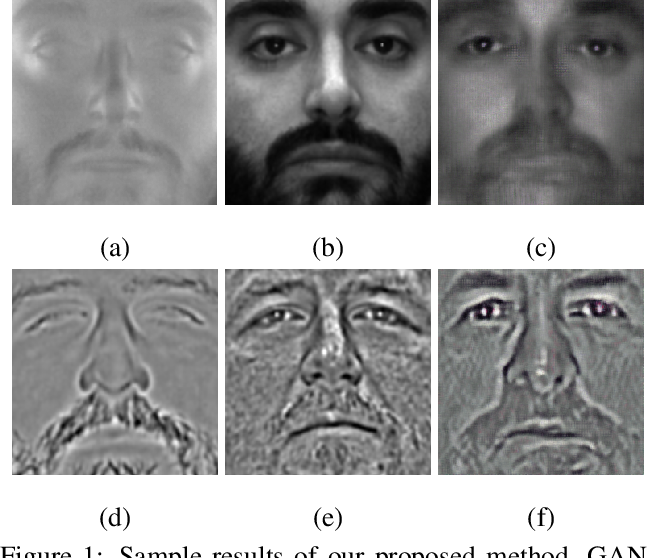 Figure 1 for Generative Adversarial Network-based Synthesis of Visible Faces from Polarimetric Thermal Faces