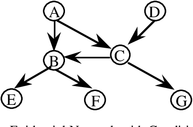 Figure 2 for Evidential Reasoning with Conditional Belief Functions