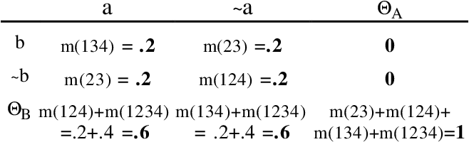 Figure 4 for Evidential Reasoning with Conditional Belief Functions