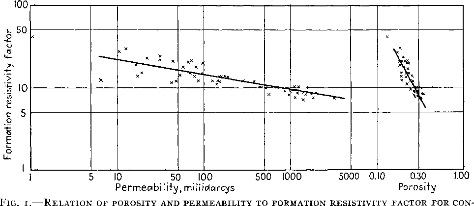 Figure I from The Electrical Resistivity Log as an Aid in