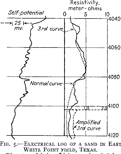 Figure 5 from The Electrical Resistivity Log as an Aid in