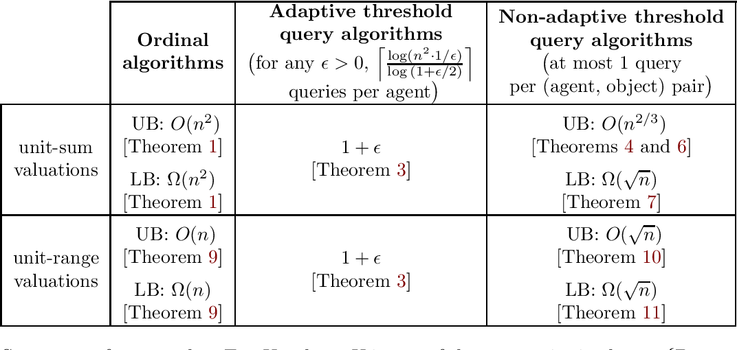 Figure 2 for Improving Welfare in One-sided Matching using Simple Threshold Queries