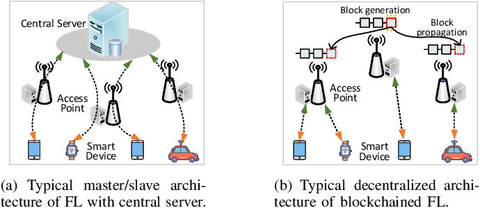 Figure 1 for Secure and Efficient Federated Learning Through Layering and Sharding Blockchain