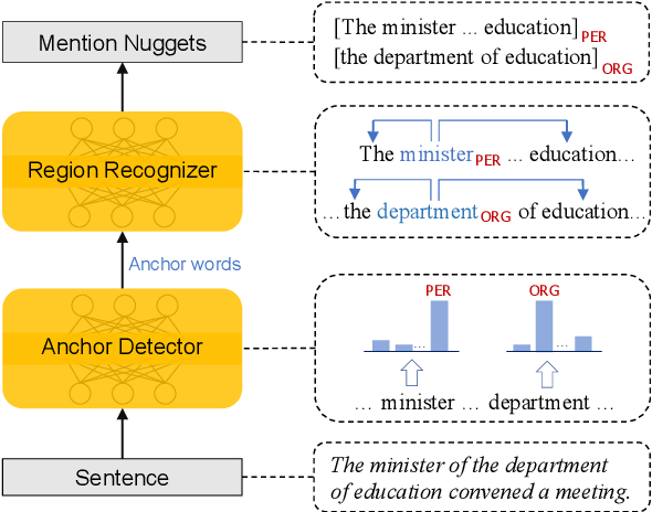 Figure 3 for Sequence-to-Nuggets: Nested Entity Mention Detection via Anchor-Region Networks