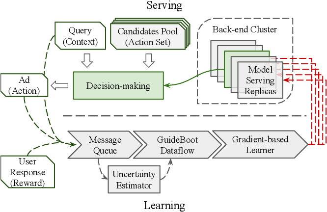 Figure 3 for GuideBoot: Guided Bootstrap for Deep Contextual Bandits