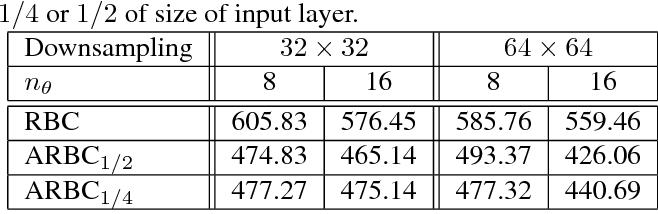 Figure 2 for Barcodes for Medical Image Retrieval Using Autoencoded Radon Transform