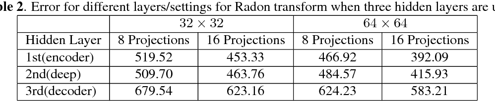 Figure 4 for Barcodes for Medical Image Retrieval Using Autoencoded Radon Transform