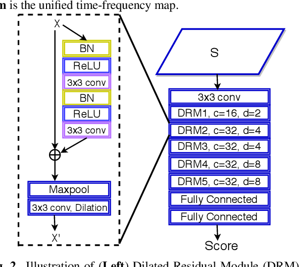 Figure 3 for Attentive Filtering Networks for Audio Replay Attack Detection