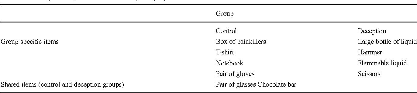 Table 2 Items packed by the control and deception groups