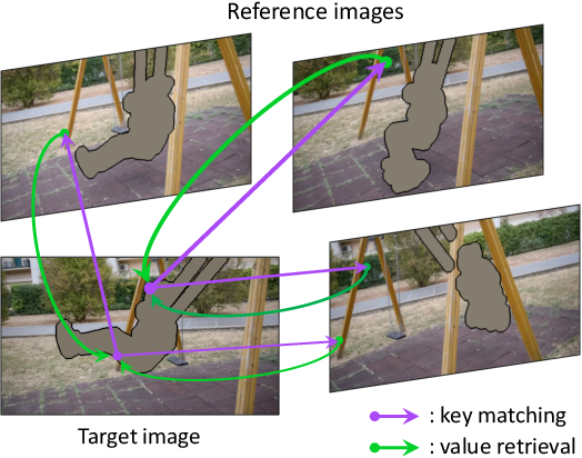 Figure 4 for Onion-Peel Networks for Deep Video Completion