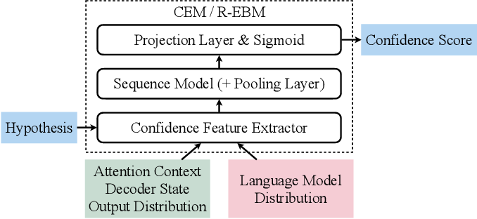 Figure 1 for Improving Confidence Estimation on Out-of-Domain Data for End-to-End Speech Recognition