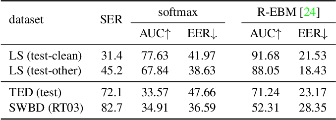 Figure 3 for Improving Confidence Estimation on Out-of-Domain Data for End-to-End Speech Recognition