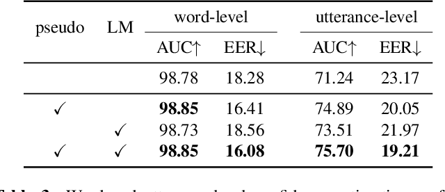 Figure 4 for Improving Confidence Estimation on Out-of-Domain Data for End-to-End Speech Recognition