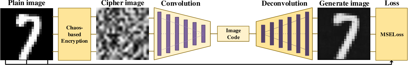 Figure 1 for A Deep Learning Based Attack for The Chaos-based Image Encryption