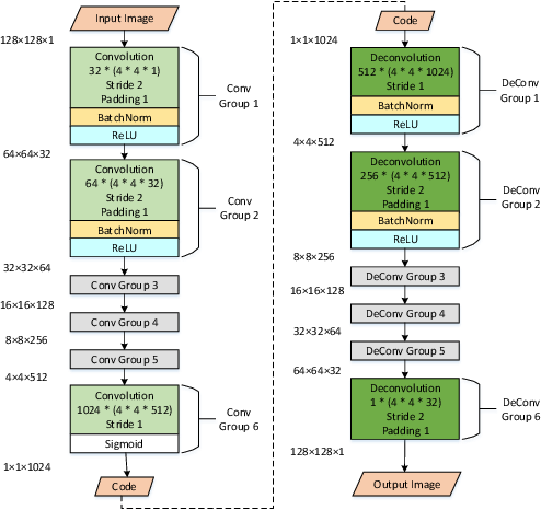 Figure 2 for A Deep Learning Based Attack for The Chaos-based Image Encryption
