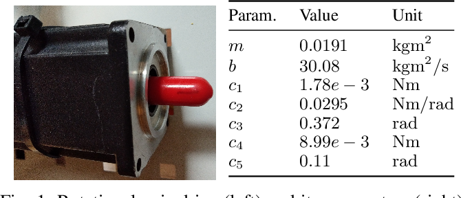 Figure 1 for Safe and Efficient Model-free Adaptive Control via Bayesian Optimization