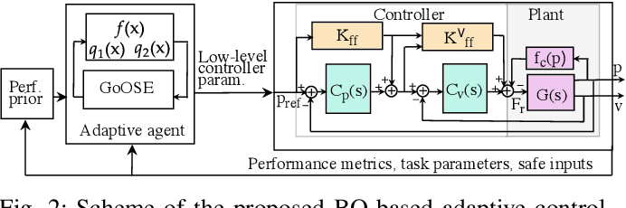 Figure 2 for Safe and Efficient Model-free Adaptive Control via Bayesian Optimization