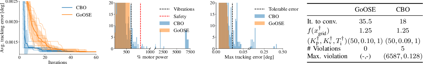 Figure 3 for Safe and Efficient Model-free Adaptive Control via Bayesian Optimization