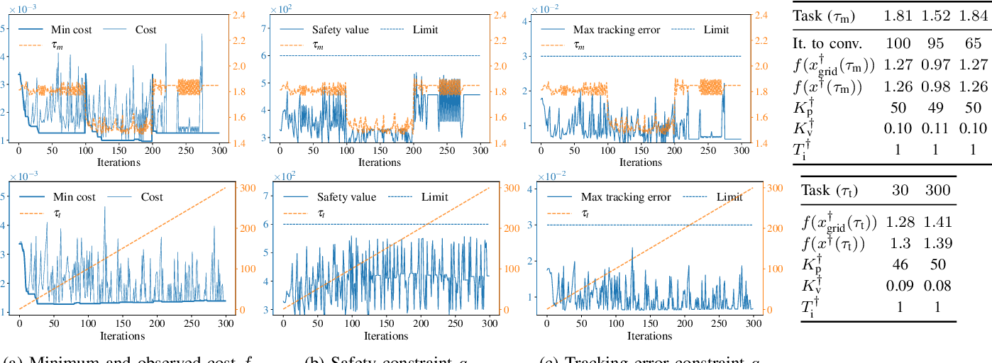 Figure 4 for Safe and Efficient Model-free Adaptive Control via Bayesian Optimization
