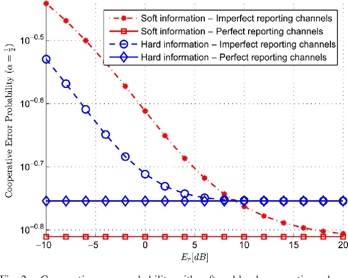 Soft Cooperative Spectrum Sensing Performance Under Imperfect and