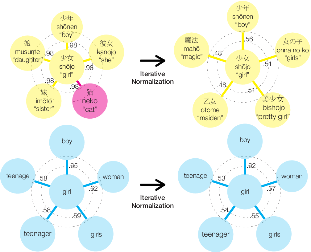 Figure 1 for Are Girls Neko or Shōjo? Cross-Lingual Alignment of Non-Isomorphic Embeddings with Iterative Normalization