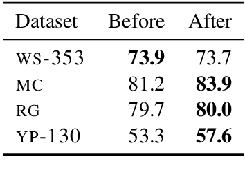Figure 3 for Are Girls Neko or Shōjo? Cross-Lingual Alignment of Non-Isomorphic Embeddings with Iterative Normalization