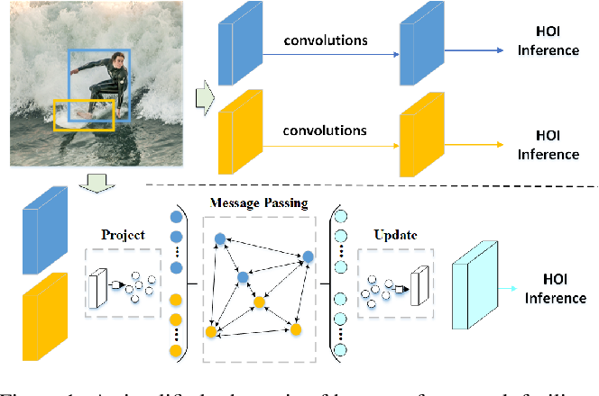 Figure 1 for A Graph-based Interactive Reasoning for Human-Object Interaction Detection