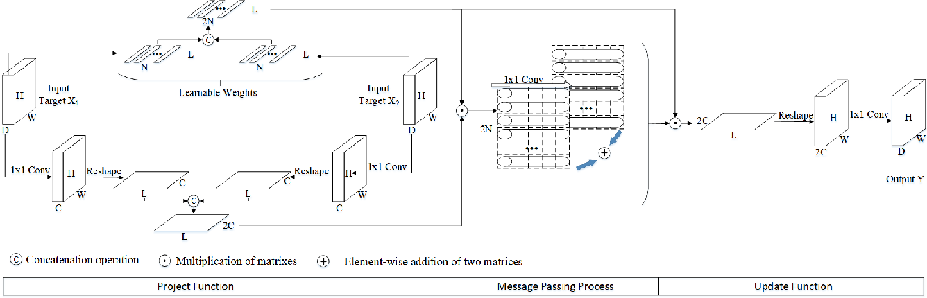 Figure 3 for A Graph-based Interactive Reasoning for Human-Object Interaction Detection