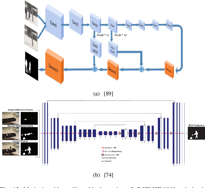 Figure 4 for An Empirical Review of Deep Learning Frameworks for Change Detection: Model Design, Experimental Frameworks, Challenges and Research Needs