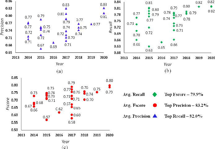 Figure 1 for An Empirical Review of Deep Learning Frameworks for Change Detection: Model Design, Experimental Frameworks, Challenges and Research Needs