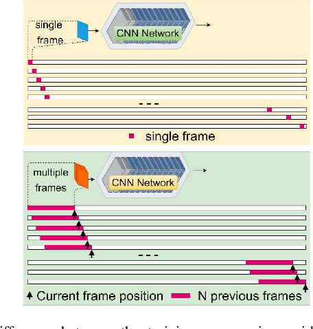Figure 2 for An Empirical Review of Deep Learning Frameworks for Change Detection: Model Design, Experimental Frameworks, Challenges and Research Needs