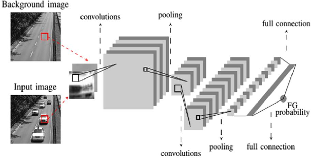 Figure 3 for An Empirical Review of Deep Learning Frameworks for Change Detection: Model Design, Experimental Frameworks, Challenges and Research Needs