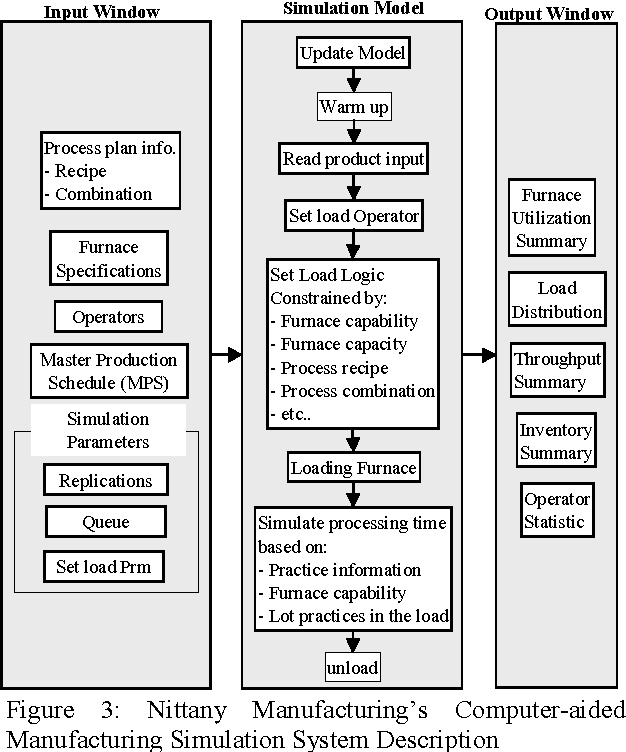 Figure 2 from Computer-aided manufacturing simulation (CAMS
