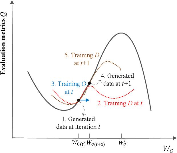 Figure 1 for MetricGAN: Generative Adversarial Networks based Black-box Metric Scores Optimization for Speech Enhancement