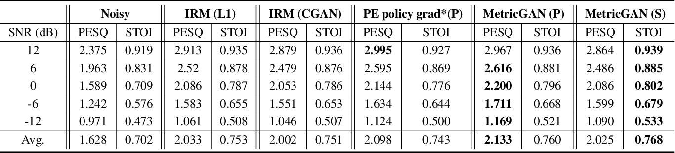 Figure 2 for MetricGAN: Generative Adversarial Networks based Black-box Metric Scores Optimization for Speech Enhancement