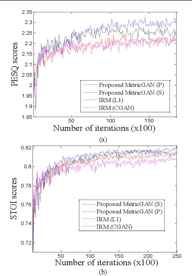 Figure 3 for MetricGAN: Generative Adversarial Networks based Black-box Metric Scores Optimization for Speech Enhancement