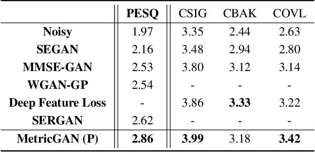 Figure 4 for MetricGAN: Generative Adversarial Networks based Black-box Metric Scores Optimization for Speech Enhancement