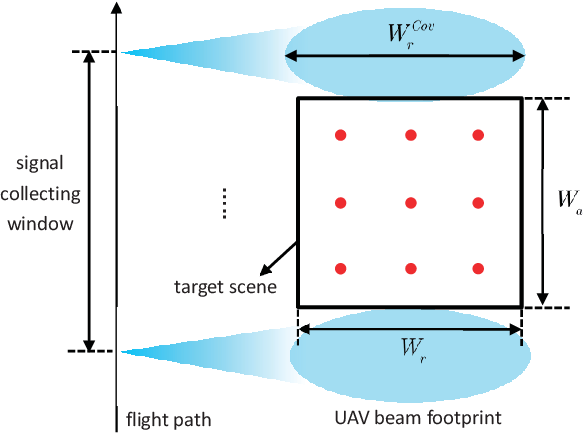 Figure 4 for System Design and Analysis for Energy-Efficient Passive UAV Radar Imaging System using Illuminators of Opportunity