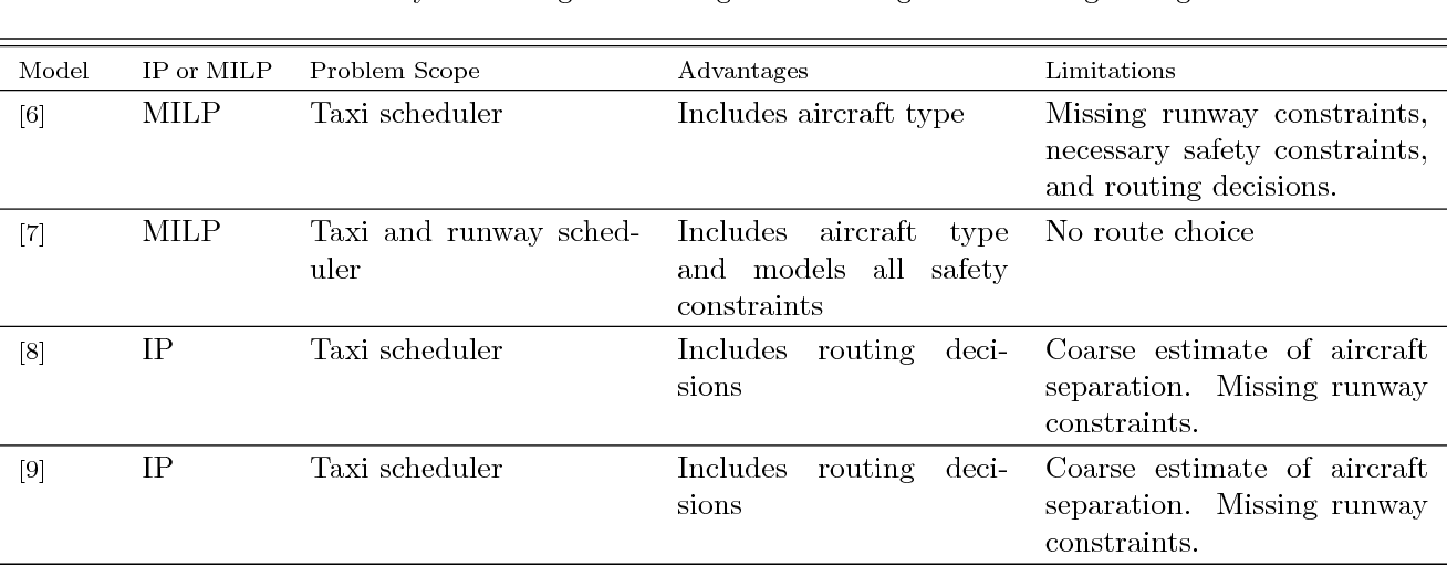 A Mixed Integer Linear Program For Solving A Multiple Route Taxi