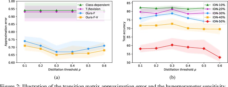 Figure 2 for Estimating Instance-dependent Label-noise Transition Matrix using DNNs