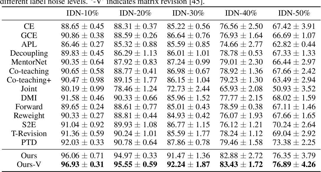 Figure 1 for Estimating Instance-dependent Label-noise Transition Matrix using DNNs