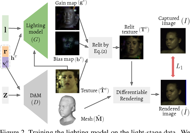 Figure 2 for High-fidelity Face Tracking for AR/VR via Deep Lighting Adaptation